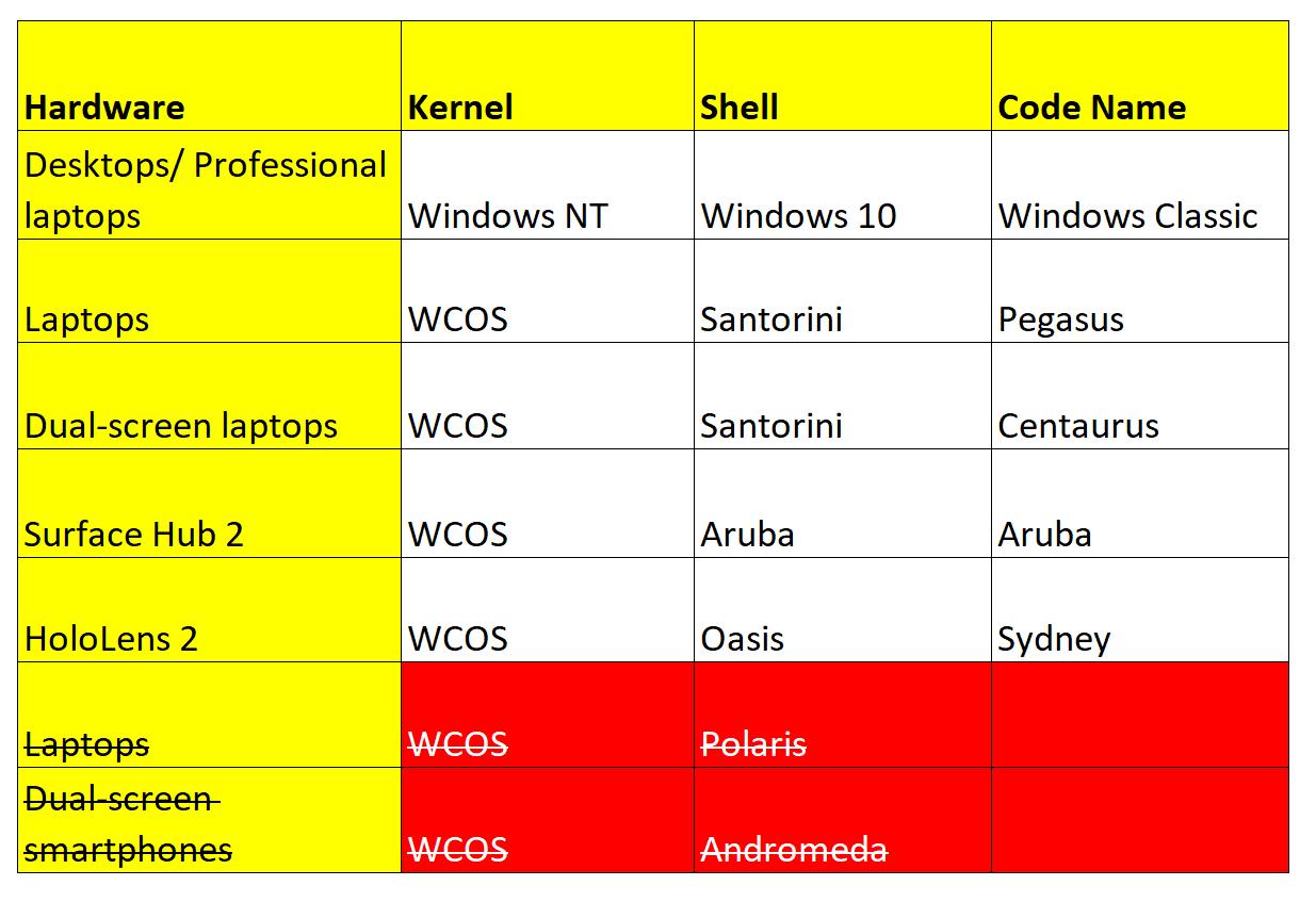 microsoft-tu-bo-andromeda-trong-windows-10